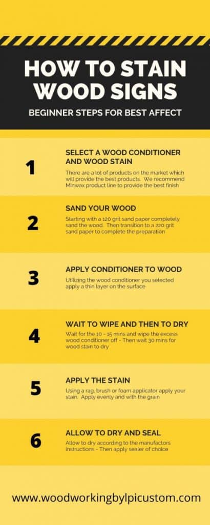 Woodworking By LPI - Wood Stain Infographic